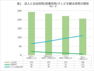中国人の収入、読書時間、テレビを観る時間の関係
