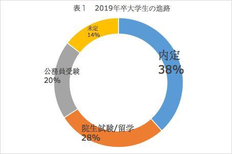 2019年中国の大学生の卒業後進路