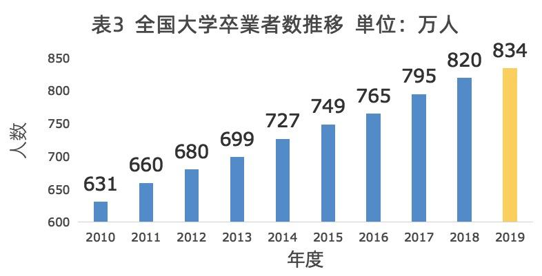 中国2010年〜2019年大学卒業者数推移