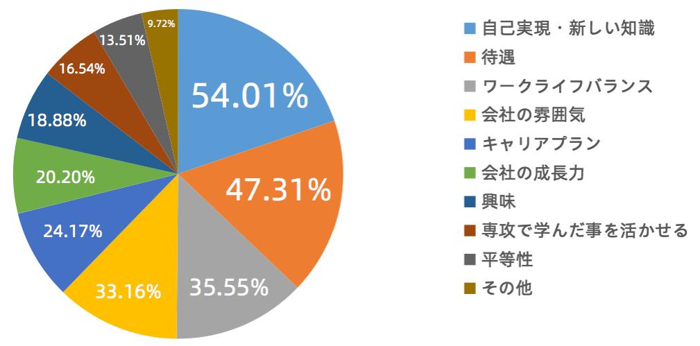 2019年中国の大学生が就職するにあたって重視する要素