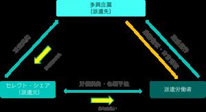 中国 人材派遣の労働契約関係
